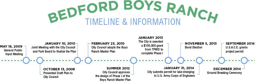 Bedford Boys Ranch timeline