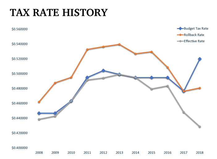 Displays the tax rate over the last 10 years
